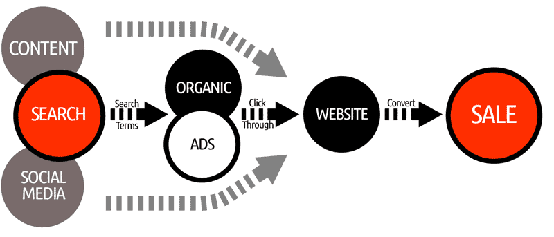 WSMedia-Sales-Funnel